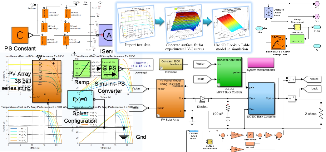 Modeling and Simulation of Photovoltaic Arrays in Matlab and