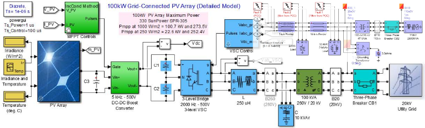 study on three-phase photovoltaic systems under grid faults